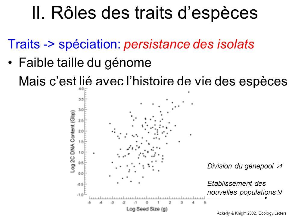 II. Rôles des traits despèces Traits -> spéciation: persistance des isolats Faible taille du génome Mais cest lié avec lhistoire de vie des espèces Ac