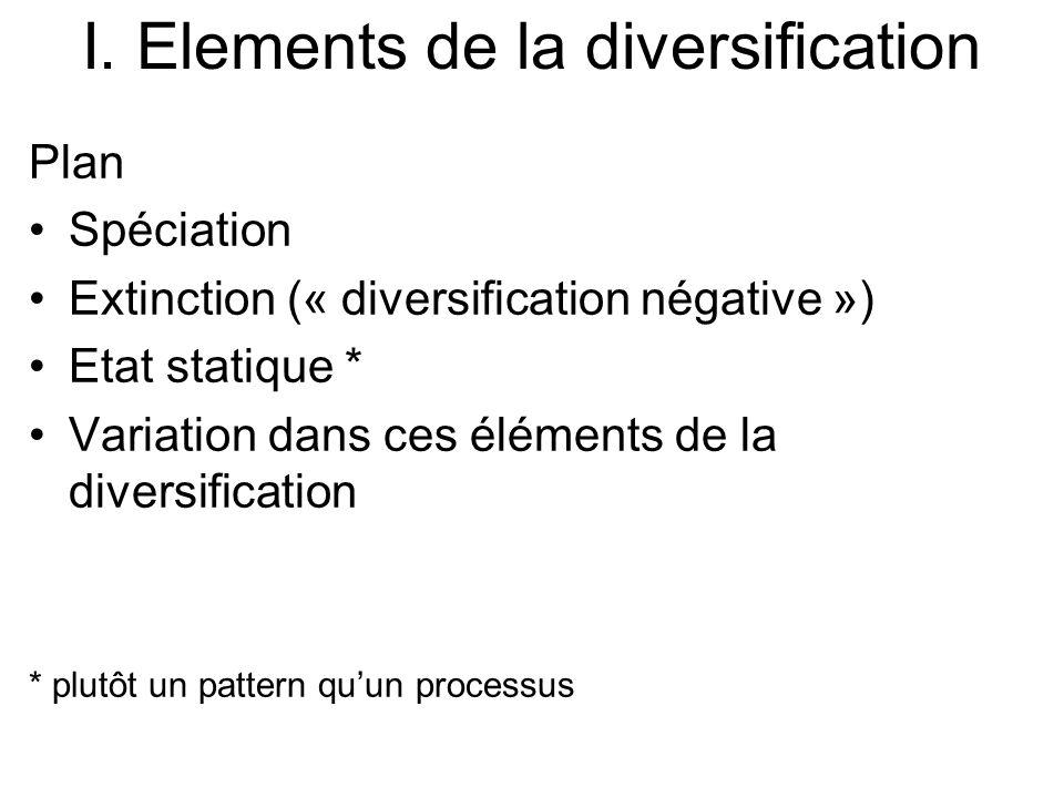 I. Elements de la diversification Plan Spéciation Extinction (« diversification négative ») Etat statique * Variation dans ces éléments de la diversif