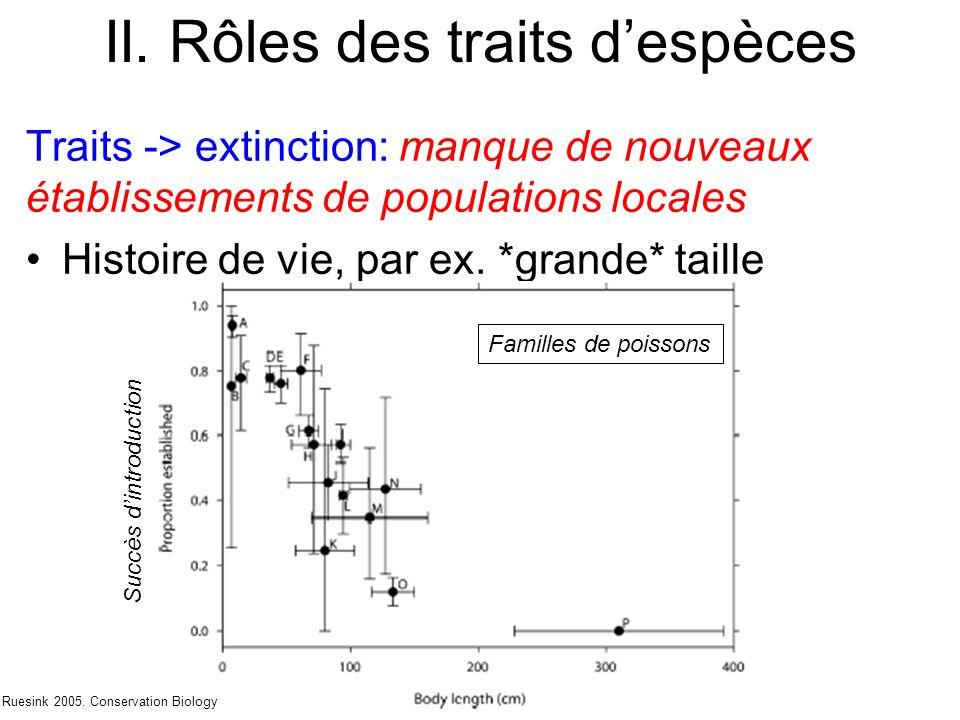 II. Rôles des traits despèces Traits -> extinction: manque de nouveaux établissements de populations locales Histoire de vie, par ex. *grande* taille