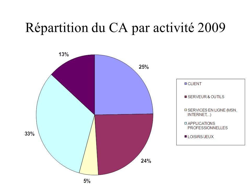 Répartition du CA par activité 2009