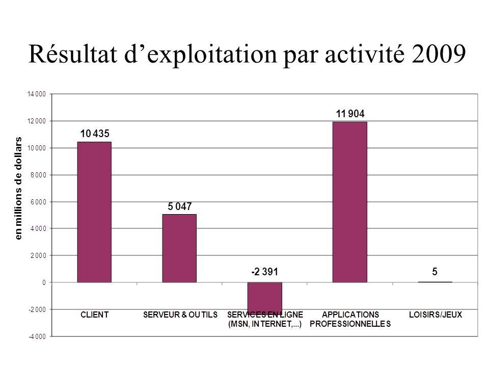 Résultat dexploitation par activité 2009