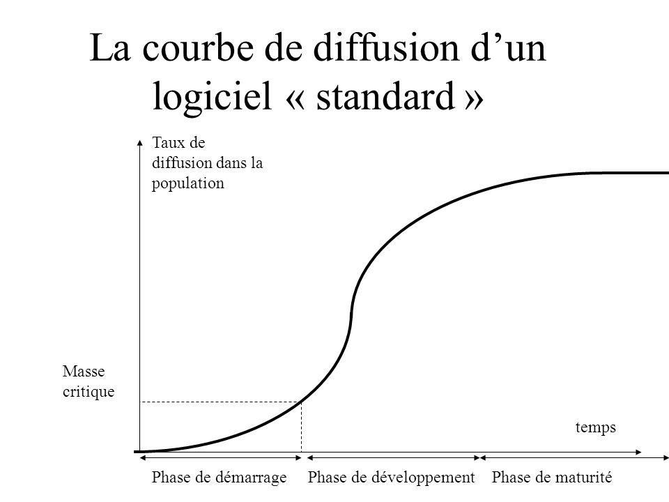 La courbe de diffusion dun logiciel « standard » Masse critique Taux de diffusion dans la population temps Phase de démarragePhase de développementPhase de maturité