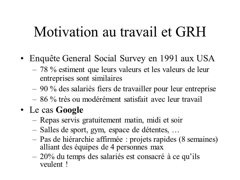 Motivation au travail et GRH Enquête General Social Survey en 1991 aux USA –78 % estiment que leurs valeurs et les valeurs de leur entreprises sont si