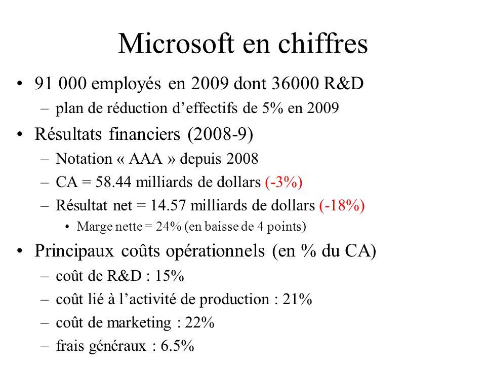Microsoft en chiffres 91 000 employés en 2009 dont 36000 R&D –plan de réduction deffectifs de 5% en 2009 Résultats financiers (2008-9) –Notation « AAA » depuis 2008 –CA = 58.44 milliards de dollars (-3%) –Résultat net = 14.57 milliards de dollars (-18%) Marge nette = 24% (en baisse de 4 points) Principaux coûts opérationnels (en % du CA) –coût de R&D : 15% –coût lié à lactivité de production : 21% –coût de marketing : 22% –frais généraux : 6.5%