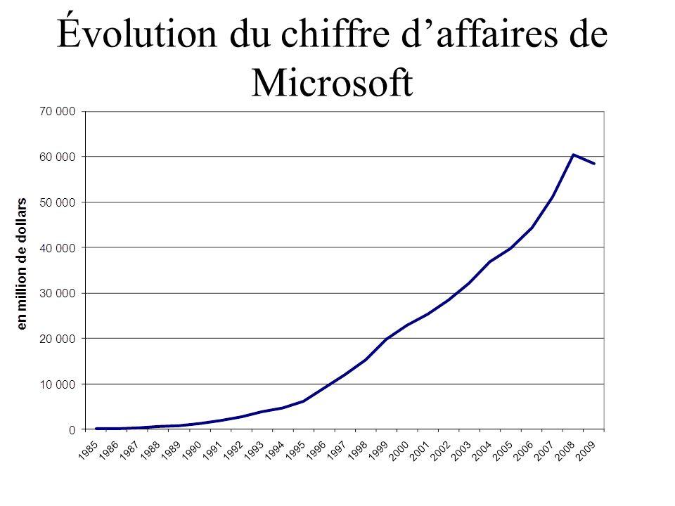 Microsoft sort une nouvelle génération de baladeur Zune DELPHINE CUNY 4 octobre 2007 La Tribune Le géant du logiciel a dévoilé de nouveaux modèles de son baladeur numérique.