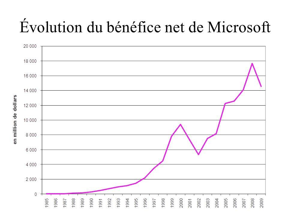 Évolution de la marge nette de Microsoft Marge nette=Résultat net/CA