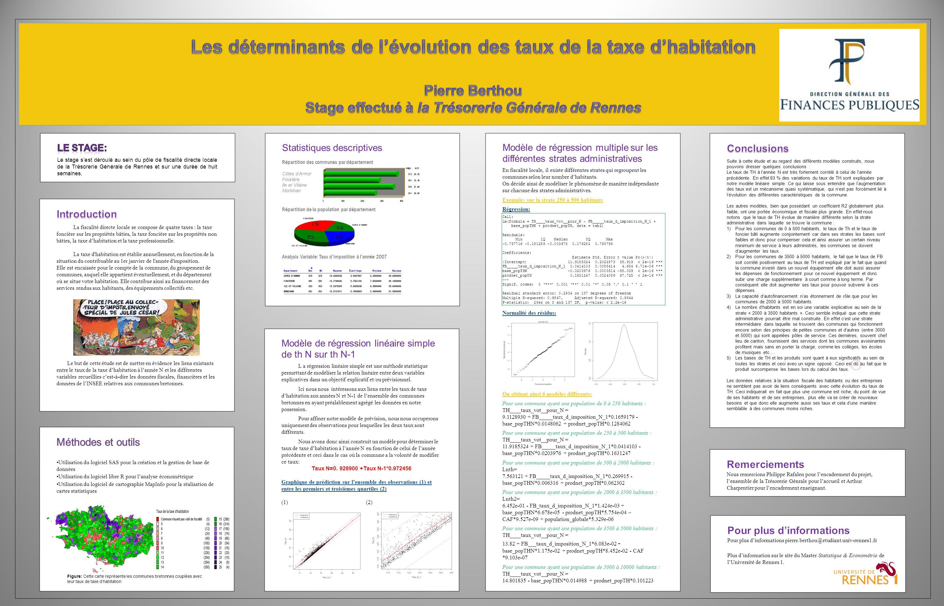 Statistiques descriptives Répartition des communes par département Côtes dArmor Finistère Ile et Vilaine Morbihan Répartition de la population par département Analysis Variable: Taux dimposition à lannée 2007 Modèle de régression linéaire simple de th N sur th N-1 L a régression linéaire simple est une méthode statistique permettant de modéliser la relation linéaire entre deux variables explicatives dans un objectif explicatif et/ou prévisionnel.