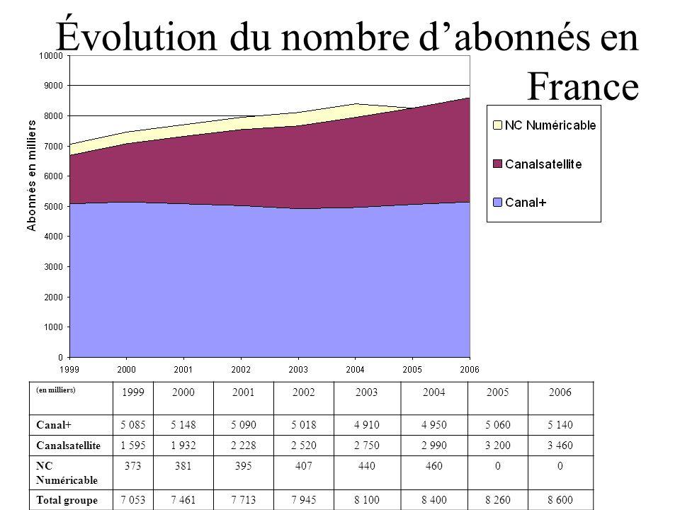 Évolution du nombre dabonnés en France (en milliers) 19992000200120022003200420052006 Canal+5 0855 1485 0905 0184 9104 9505 0605 140 Canalsatellite1 5