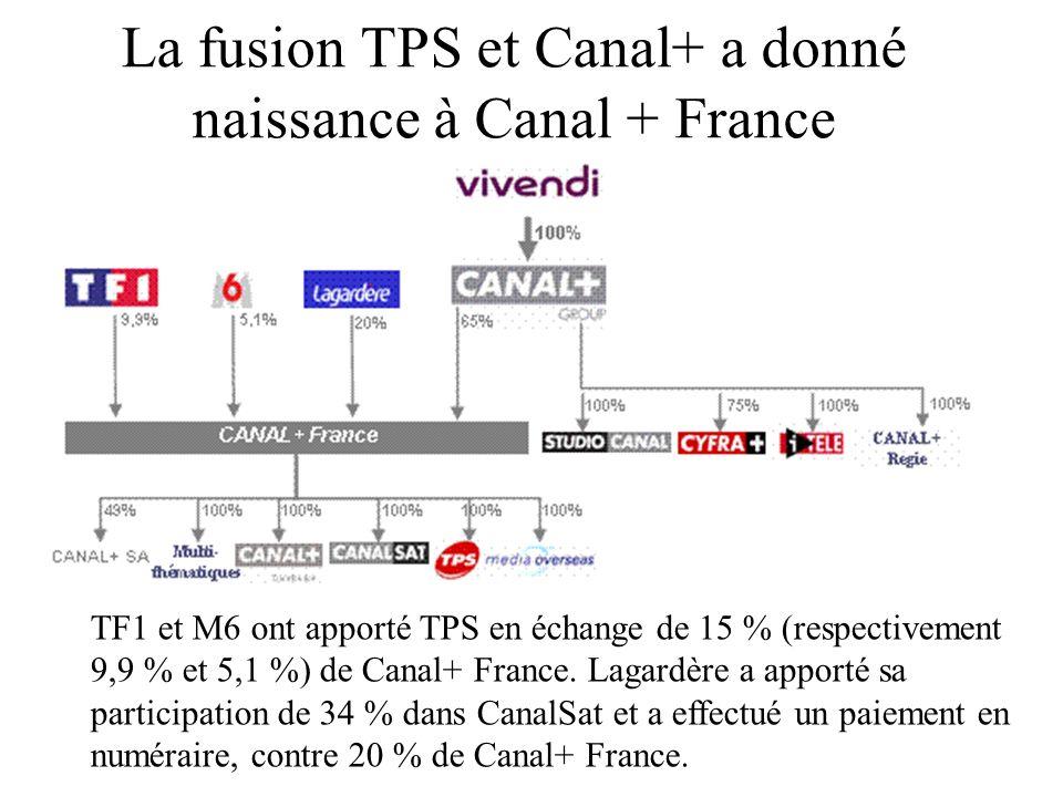 La fusion TPS et Canal+ a donné naissance à Canal + France TF1 et M6 ont apporté TPS en échange de 15 % (respectivement 9,9 % et 5,1 %) de Canal+ Fran