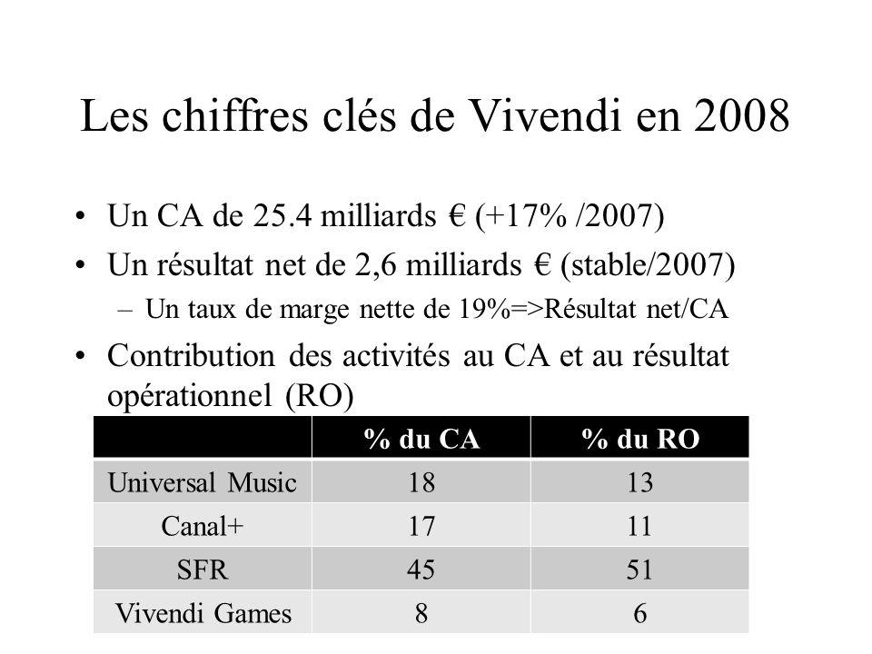 Les chiffres clés de Vivendi en 2008 Un CA de 25.4 milliards (+17% /2007) Un résultat net de 2,6 milliards (stable/2007) –Un taux de marge nette de 19