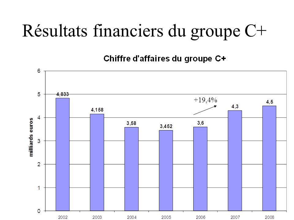 Résultats financiers du groupe C+ +19,4%