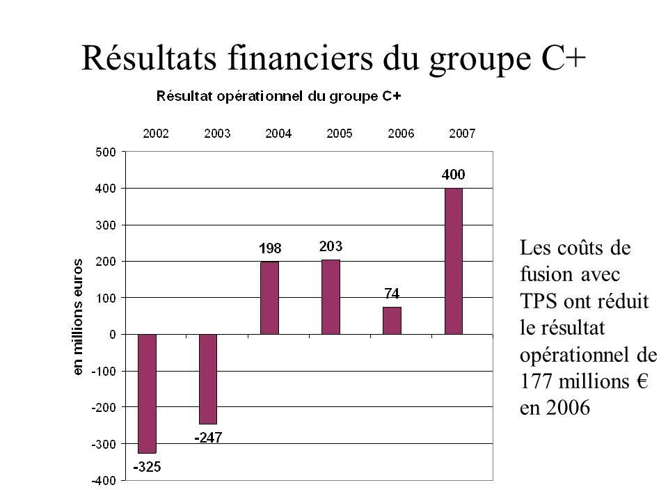 Résultats financiers du groupe C+ Les coûts de fusion avec TPS ont réduit le résultat opérationnel de 177 millions en 2006