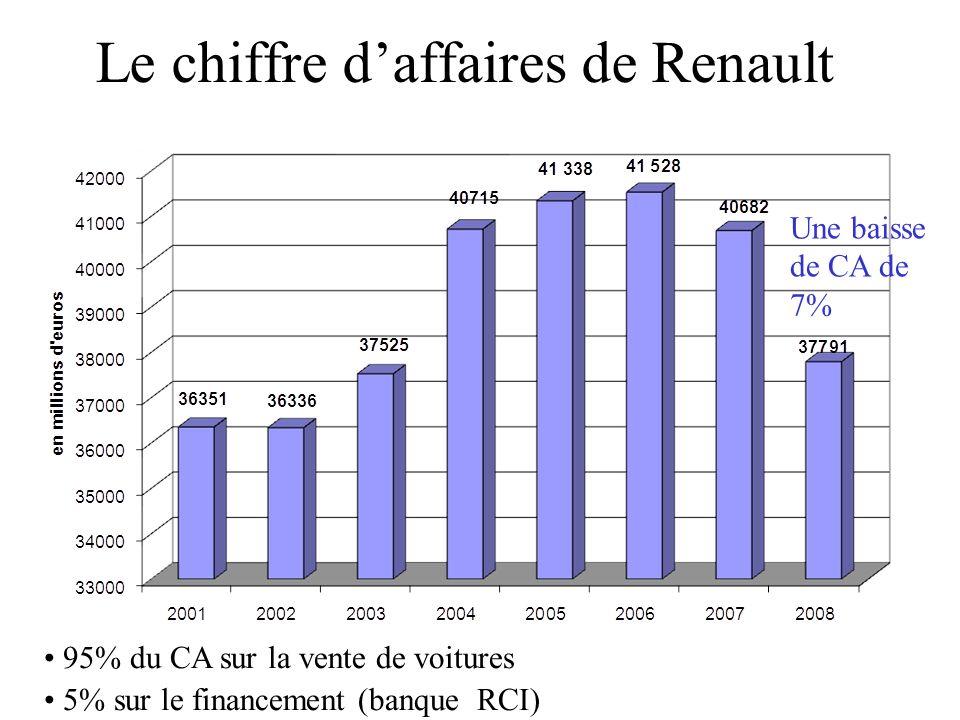 Le chiffre daffaires de Renault 95% du CA sur la vente de voitures 5% sur le financement (banque RCI) Une baisse de CA de 7%