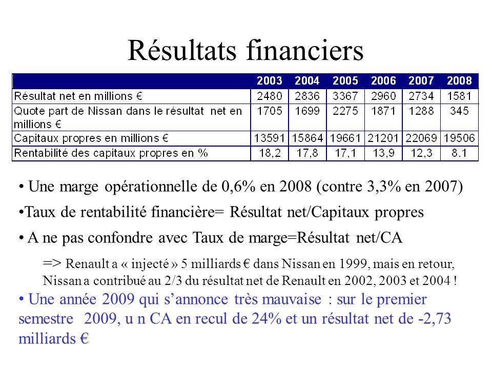 Résultats financiers Une marge opérationnelle de 0,6% en 2008 (contre 3,3% en 2007) Taux de rentabilité financière= Résultat net/Capitaux propres A ne