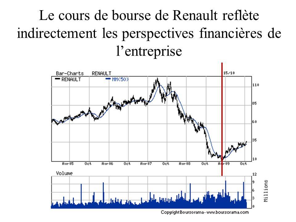 Le cours de bourse de Renault reflète indirectement les perspectives financières de lentreprise