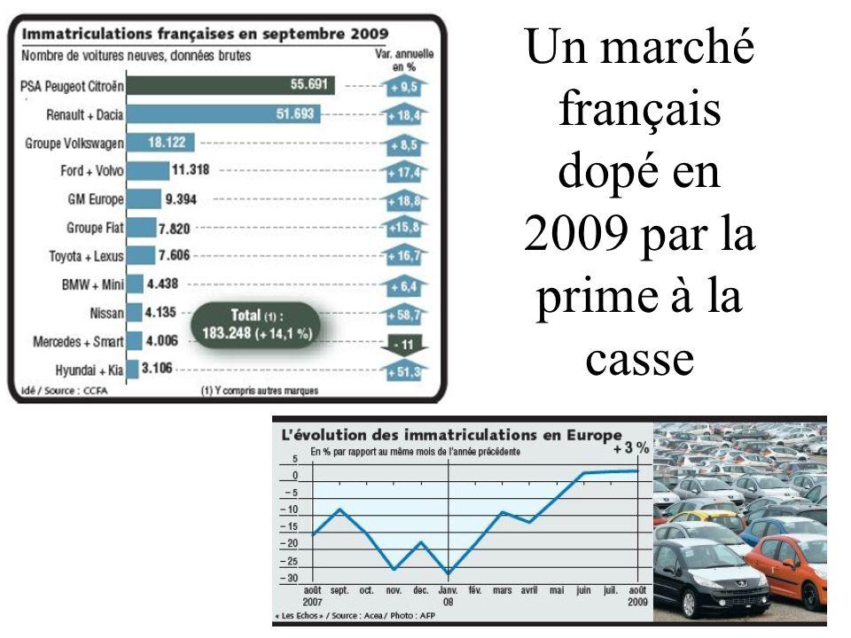 Un marché français dopé en 2009 par la prime à la casse