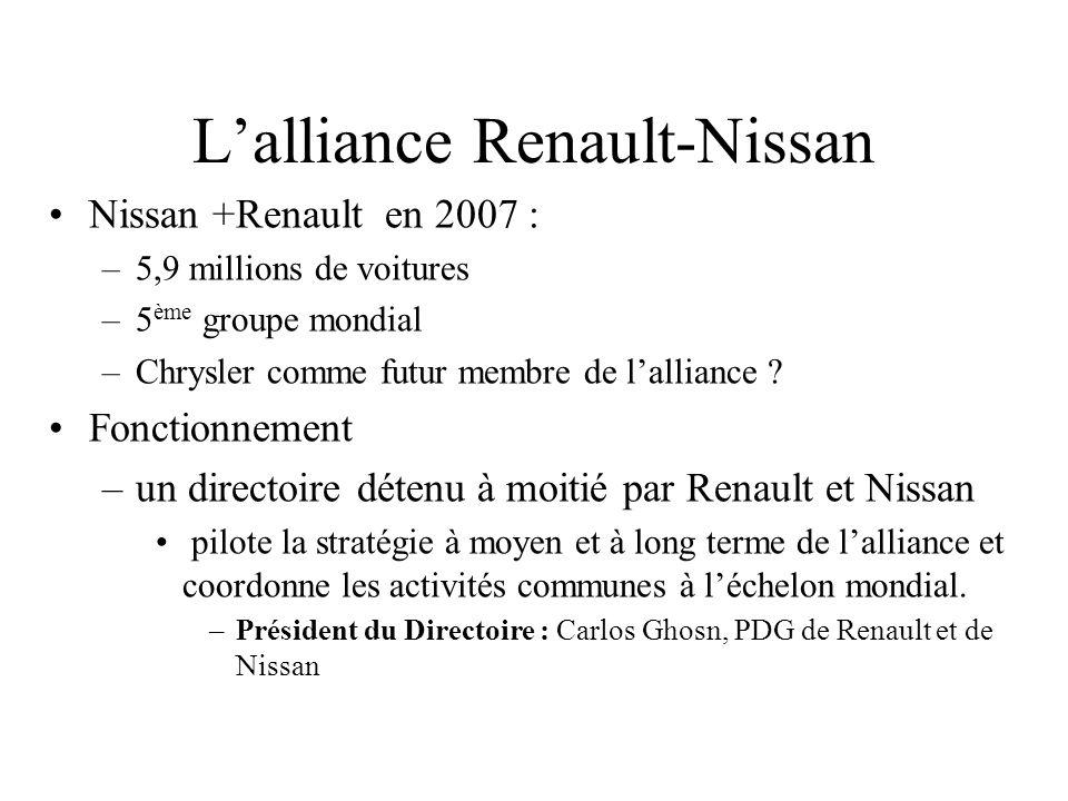 Nissan +Renault en 2007 : –5,9 millions de voitures –5 ème groupe mondial –Chrysler comme futur membre de lalliance ? Fonctionnement –un directoire dé