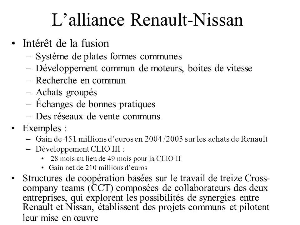 Lalliance Renault-Nissan Intérêt de la fusion –Système de plates formes communes –Développement commun de moteurs, boites de vitesse –Recherche en com