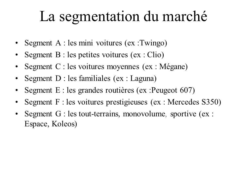 La segmentation du marché Segment A : les mini voitures (ex :Twingo) Segment B : les petites voitures (ex : Clio) Segment C : les voitures moyennes (e