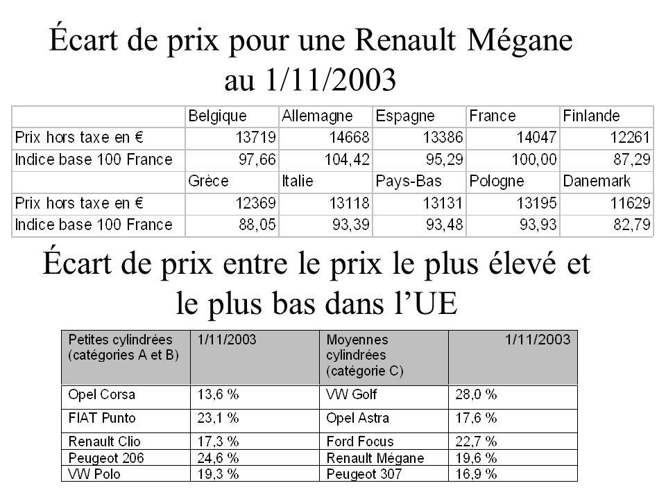 Écart de prix pour une Renault Mégane au 1/11/2003 Écart de prix entre le prix le plus élevé et le plus bas dans lUE