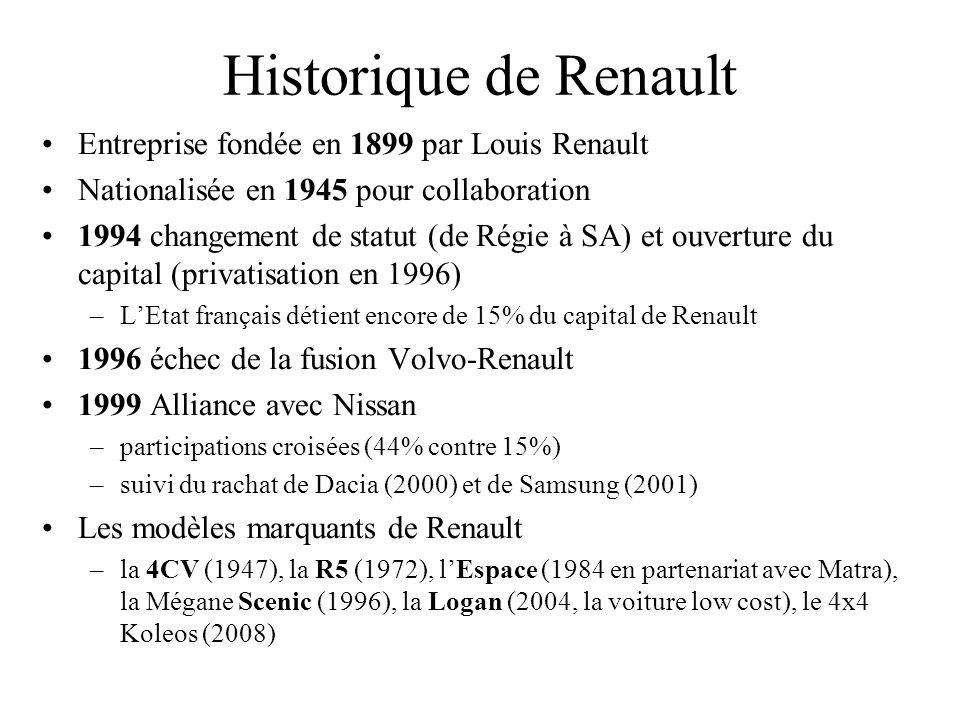 Historique de Renault Entreprise fondée en 1899 par Louis Renault Nationalisée en 1945 pour collaboration 1994 changement de statut (de Régie à SA) et