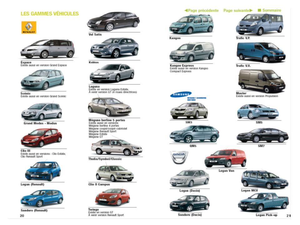 Le groupe Renault en chiffres 130 000 salariés Production: 2,38 millions de voitures pour les 3 marques (Renault, Dacia, Samsung) en 2008 (-4%) –8,8% de PDM (2007) en Europe occidentale (10.3% en 2004) Renault : 5 ème groupe européen derrière Volkswagen, PSA, Ford et General Motors (10 ème groupe mondial) Renault Mégane : 4 ème voiture la plus vendue en Europe –2 grands types de véhicules : Particuliers : 86% environ des véhicules produits Utilitaires: 14% des véhicules produits Des usines dans le monde entier –France, Espagne, Roumanie, Russie, Slovénie, Turquie, Maroc, Brésil, Argentine, Colombie, Corée, Iran –Projet dusines pour la Logan en Inde (2009) et au Maroc (à Tanger avec une capacité de 400 000 voitures exportées en Europe et le reste du monde)