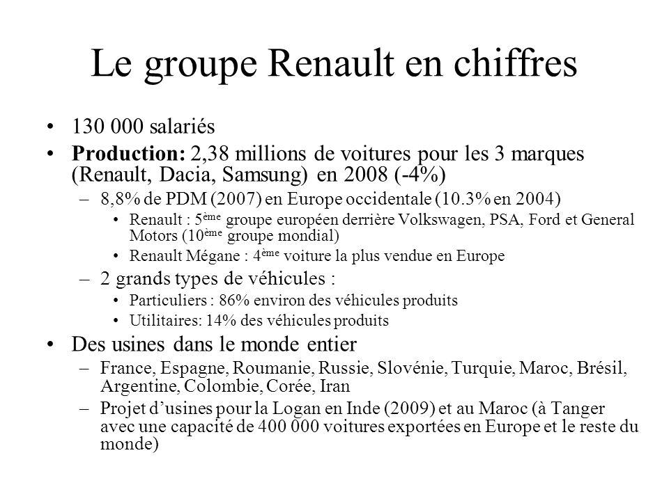 Le groupe Renault en chiffres 130 000 salariés Production: 2,38 millions de voitures pour les 3 marques (Renault, Dacia, Samsung) en 2008 (-4%) –8,8%