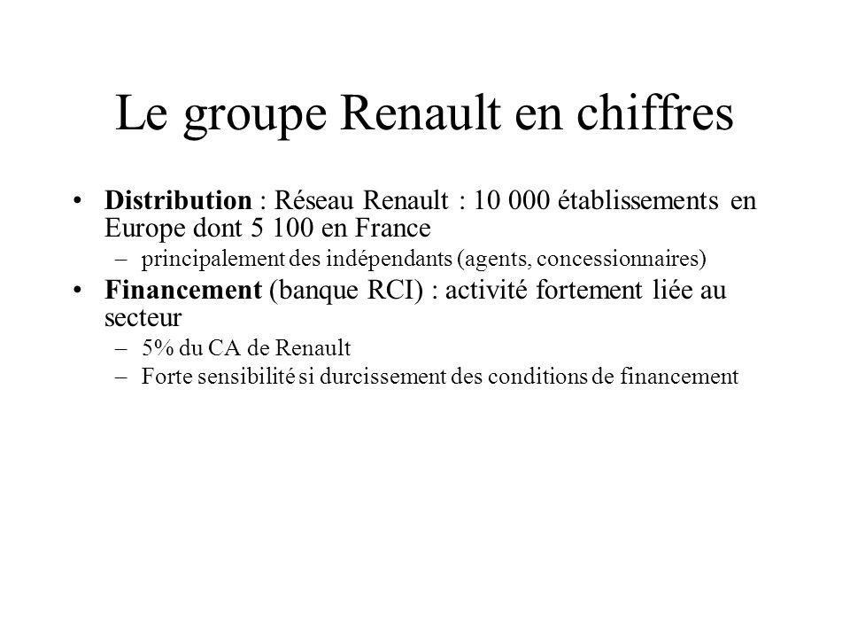 Le groupe Renault en chiffres Distribution : Réseau Renault : 10 000 établissements en Europe dont 5 100 en France –principalement des indépendants (a
