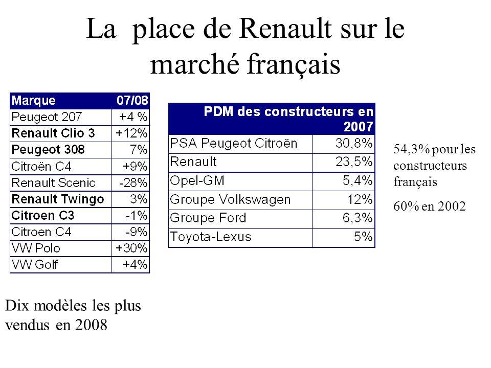 La place de Renault sur le marché français Dix modèles les plus vendus en 2008 54,3% pour les constructeurs français 60% en 2002