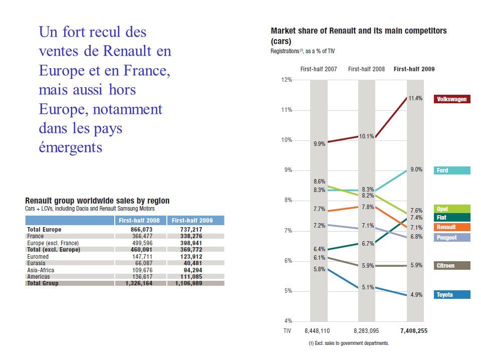 Un fort recul des ventes de Renault en Europe et en France, mais aussi hors Europe, notamment dans les pays émergents