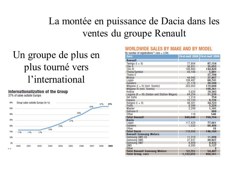Un groupe de plus en plus tourné vers linternational La montée en puissance de Dacia dans les ventes du groupe Renault