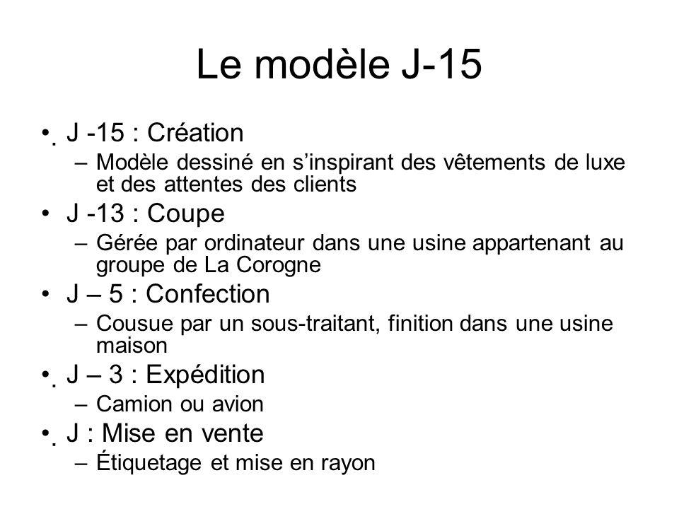 Le modèle J-15 J -15 : Création –Modèle dessiné en sinspirant des vêtements de luxe et des attentes des clients J -13 : Coupe –Gérée par ordinateur da