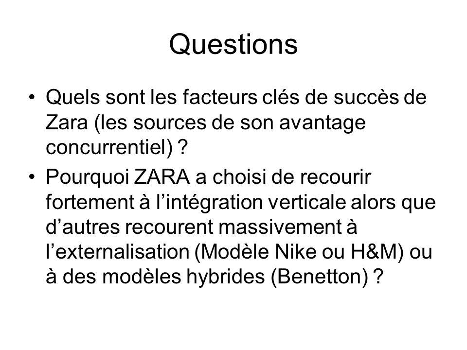 Questions Quels sont les facteurs clés de succès de Zara (les sources de son avantage concurrentiel) ? Pourquoi ZARA a choisi de recourir fortement à