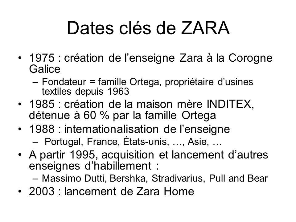Chiffres clés du groupe INDITEX Plus de 3 900 magasins dans 73 pays –1 430 ZARA dans le monde –113 ZARA et 34 Bershka en France –4 400 magasins toutes enseignes confondues Données financières en 2008 –CA = 10 milliards euros Multiplié par 3 en 6 ans .