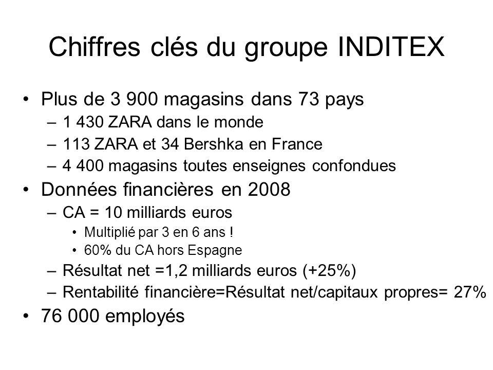Chiffres clés du groupe INDITEX Plus de 3 900 magasins dans 73 pays –1 430 ZARA dans le monde –113 ZARA et 34 Bershka en France –4 400 magasins toutes