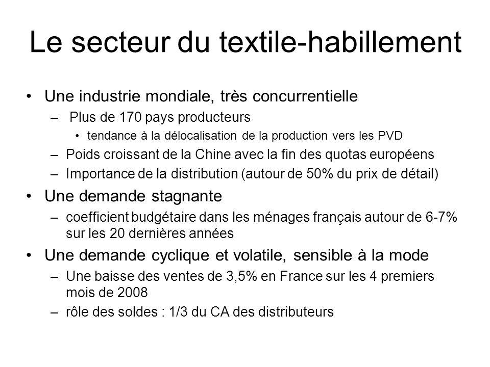 Le secteur du textile-habillement Une industrie mondiale, très concurrentielle – Plus de 170 pays producteurs tendance à la délocalisation de la produ