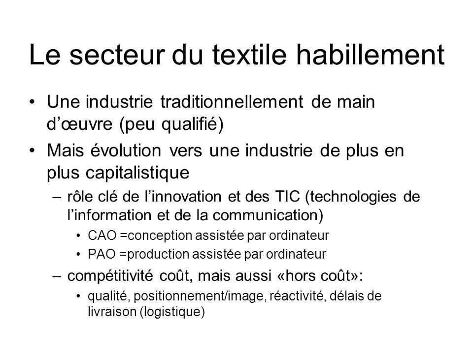 Le secteur du textile habillement Une industrie traditionnellement de main dœuvre (peu qualifié) Mais évolution vers une industrie de plus en plus cap