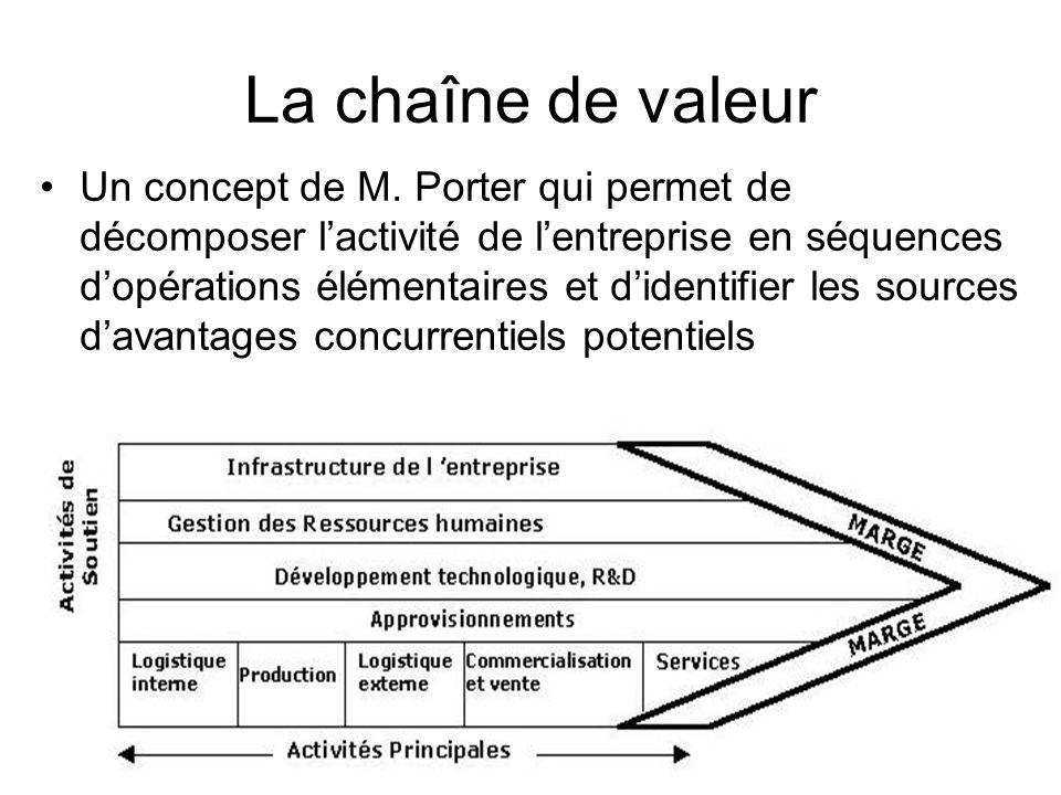 La chaîne de valeur Un concept de M. Porter qui permet de décomposer lactivité de lentreprise en séquences dopérations élémentaires et didentifier les