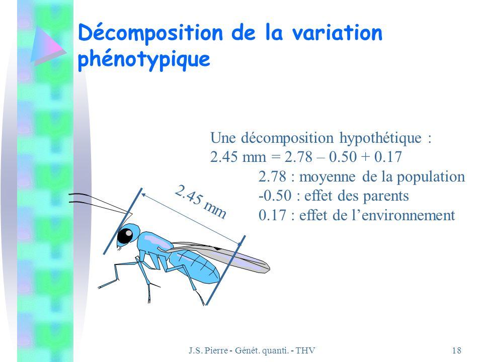 J.S. Pierre - Génét. quanti. - THV18 Décomposition de la variation phénotypique 2.45 mm Une décomposition hypothétique : 2.45 mm = 2.78 – 0.50 + 0.17