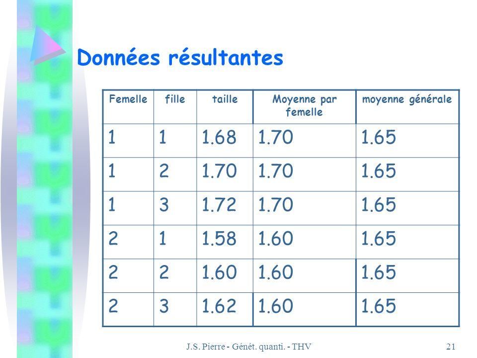 J.S. Pierre - Génét. quanti. - THV21 Données résultantes FemellefilletailleMoyenne par femelle moyenne générale 111.681.701.65 121.70 1.65 131.721.701