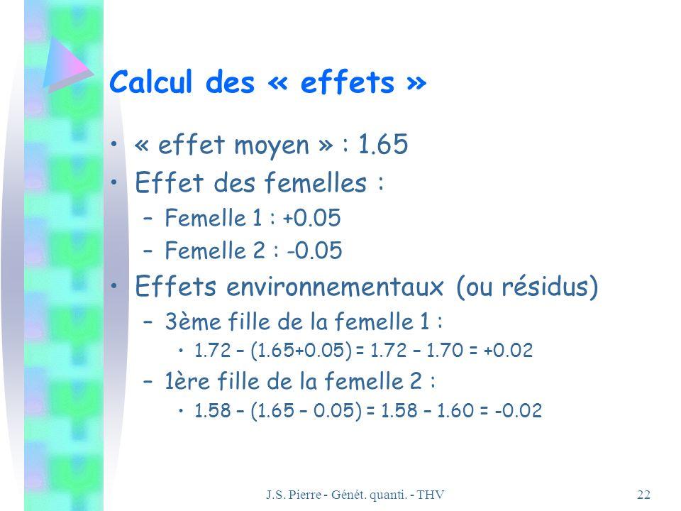 J.S. Pierre - Génét. quanti. - THV22 Calcul des « effets » « effet moyen » : 1.65 Effet des femelles : –Femelle 1 : +0.05 –Femelle 2 : -0.05 Effets en
