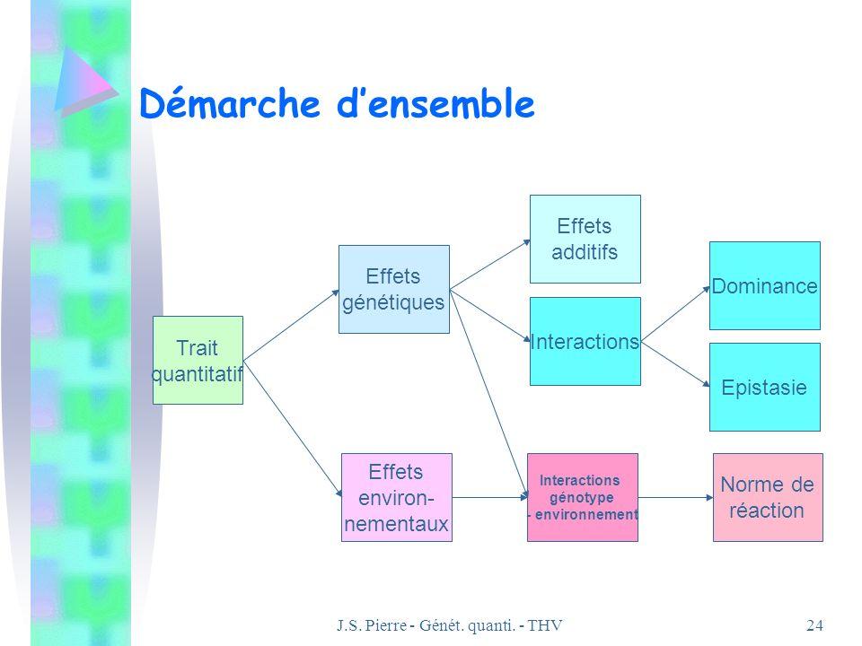 J.S. Pierre - Génét. quanti. - THV24 Démarche densemble Effets génétiques Effets environ- nementaux Trait quantitatif Effets additifs Interactions Dom