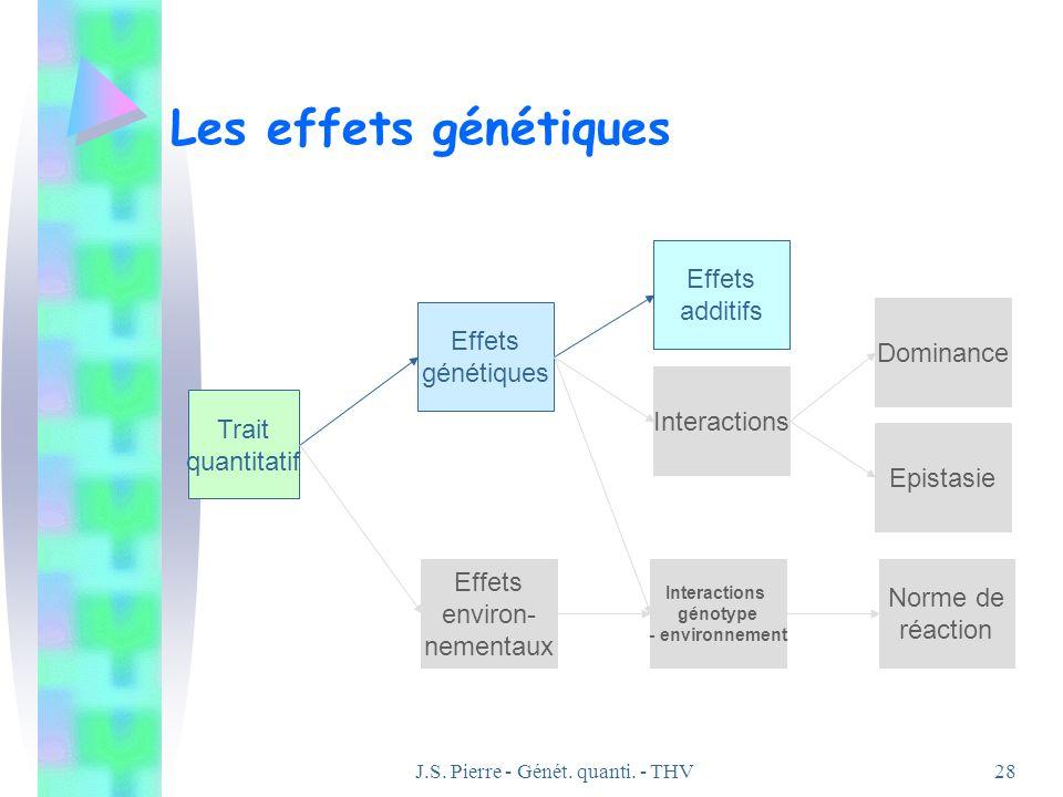 J.S. Pierre - Génét. quanti. - THV28 Les effets génétiques Effets génétiques Effets environ- nementaux Trait quantitatif Effets additifs Interactions
