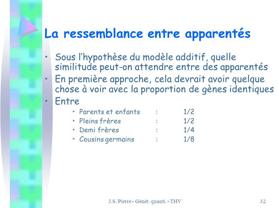 J.S. Pierre - Génét. quanti. - THV32 La ressemblance entre apparentés Sous lhypothèse du modèle additif, quelle similitude peut-on attendre entre des
