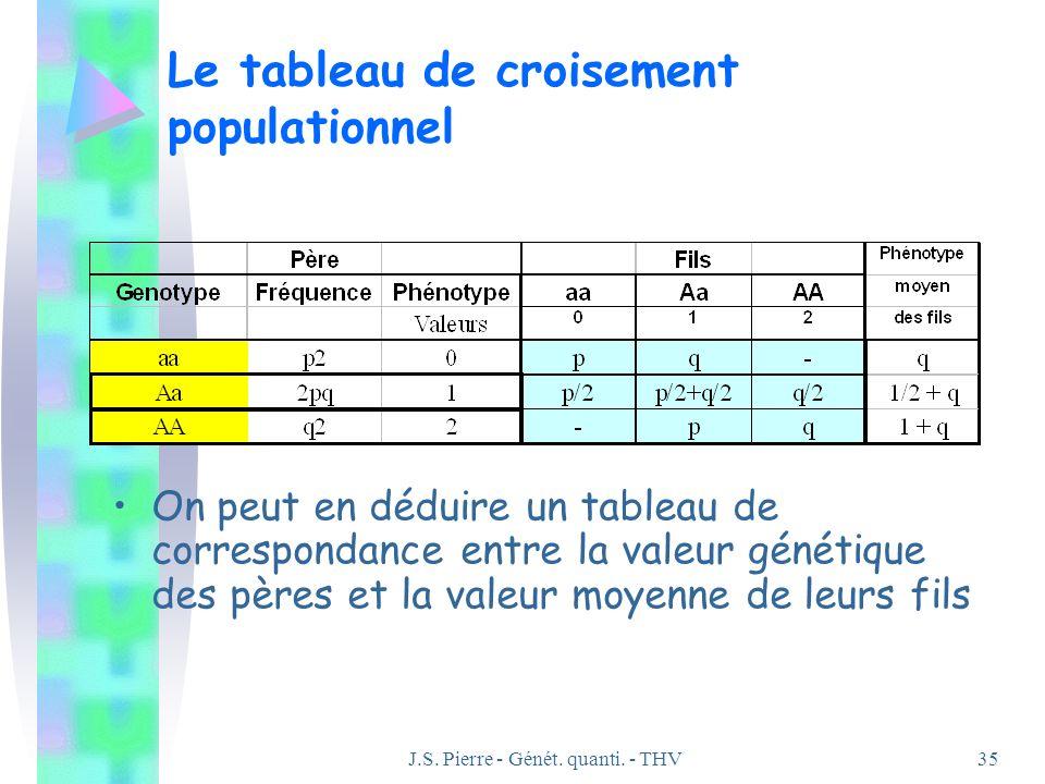 J.S. Pierre - Génét. quanti. - THV35 Le tableau de croisement populationnel On peut en déduire un tableau de correspondance entre la valeur génétique