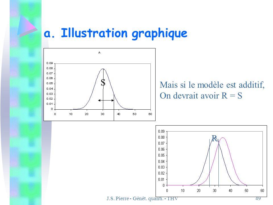 J.S. Pierre - Génét. quanti. - THV49 a. Illustration graphique S R Mais si le modèle est additif, On devrait avoir R = S