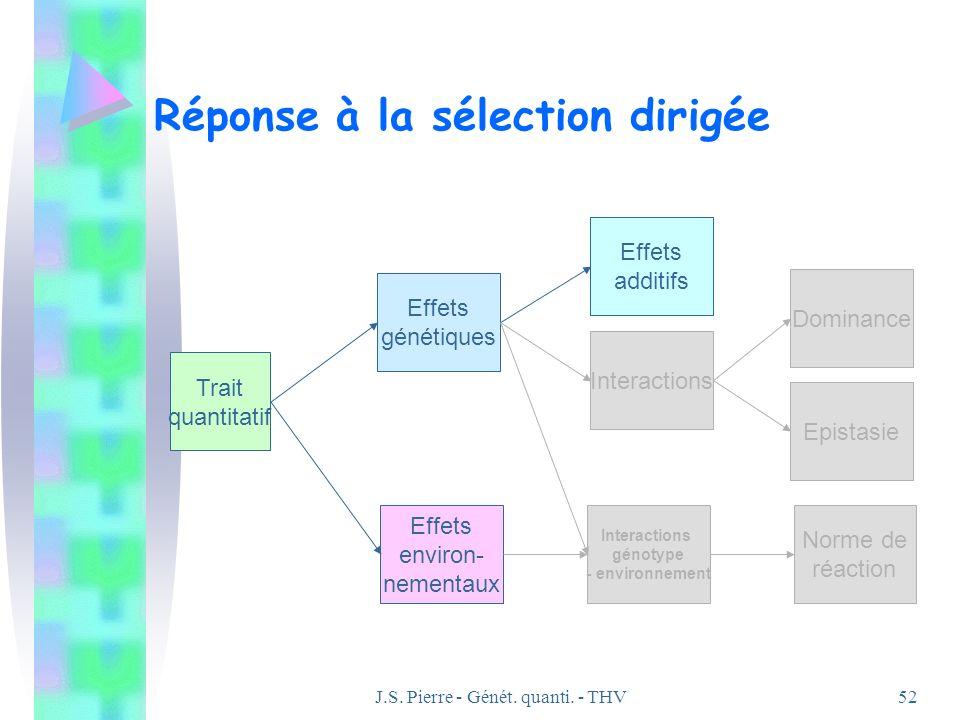 J.S. Pierre - Génét. quanti. - THV52 Réponse à la sélection dirigée Effets génétiques Effets environ- nementaux Trait quantitatif Effets additifs Inte