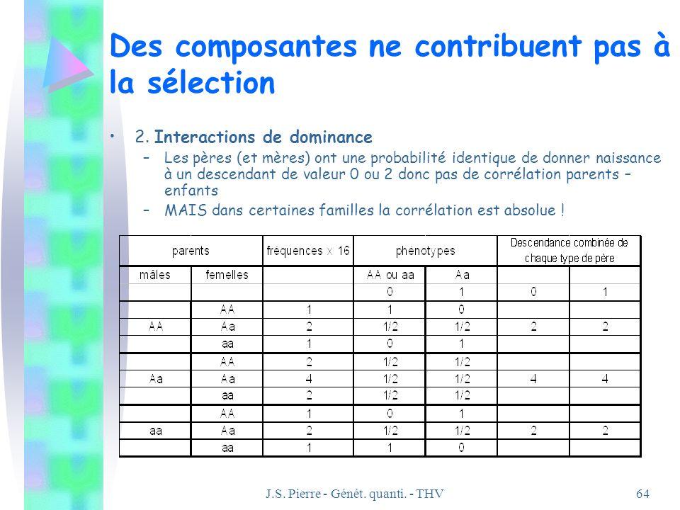 J.S. Pierre - Génét. quanti. - THV64 Des composantes ne contribuent pas à la sélection 2. Interactions de dominance –Les pères (et mères) ont une prob