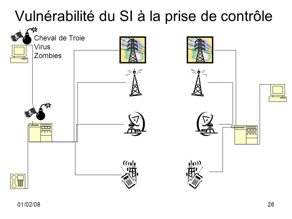 01/02/0826 Vulnérabilité du SI à la prise de contrôle Cheval de Troie Virus Zombies