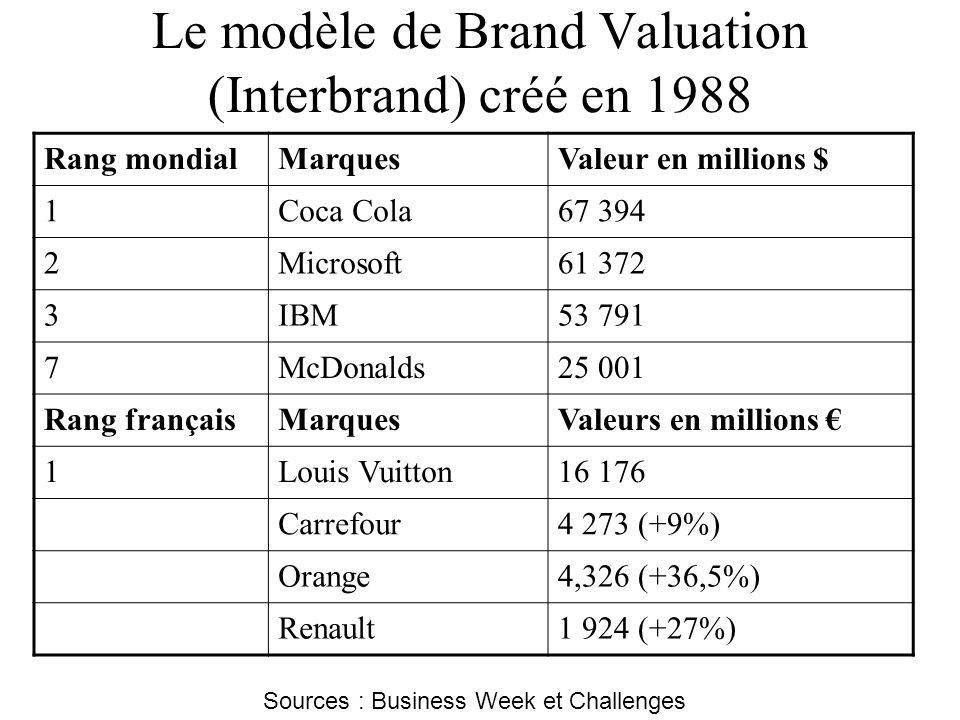Rang mondialMarquesValeur en millions $ 1Coca Cola67 394 2Microsoft61 372 3IBM53 791 7McDonalds25 001 Rang françaisMarquesValeurs en millions 1Louis V
